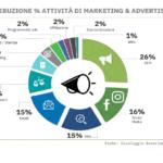 Promozione online del brand? In Italia si fa fatica